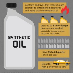 Synthetic Oil Blend