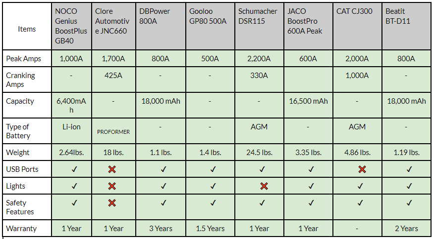 Comparison Table of all Jump Starters