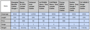 Comparison Table of All Jumper Cables