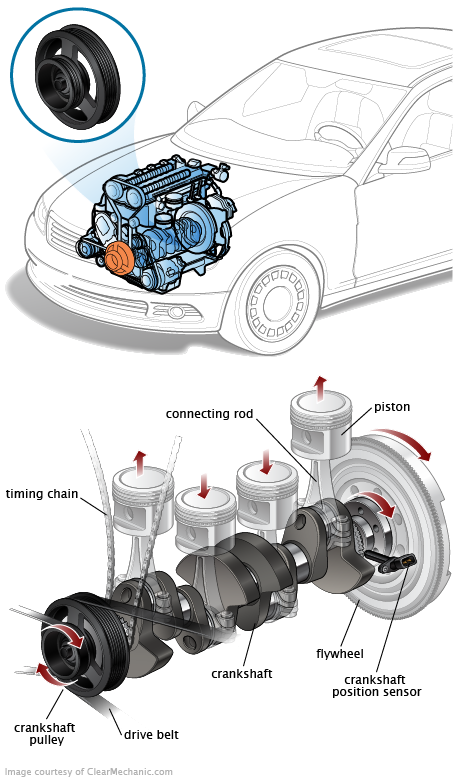 How to remove the crankshaft pulley